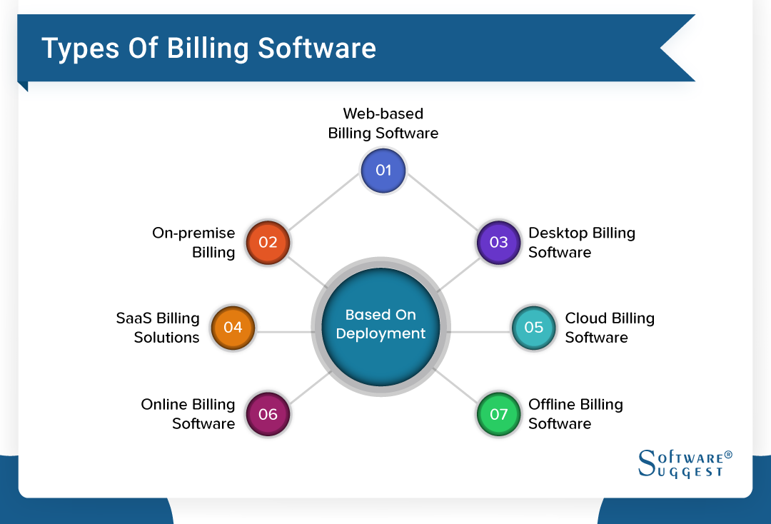 25 Best Billing Software And Invoicing Software In India 2021